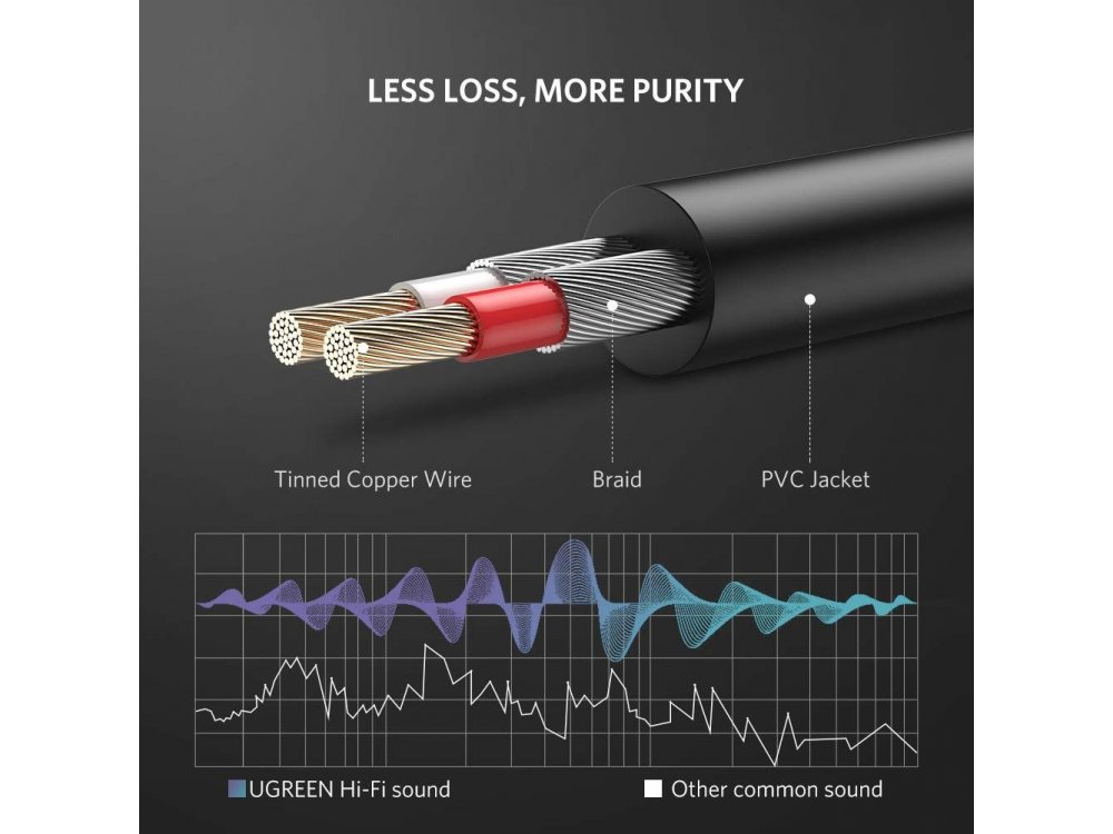 Ugreen 3.5mm Male to 2RCA Male Καλώδιο 2μ. Auxiliary Stereo Y Splitter Audio Cable - 10584