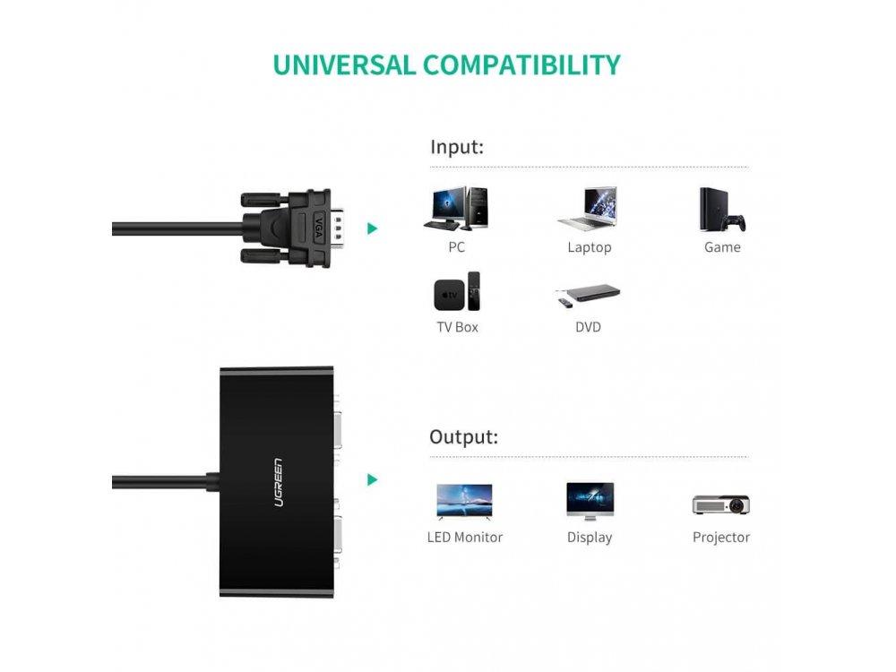 Ugreen VGA 1 in - 2 Οut Splitter, 1 Source 2 Monitors, 3ft. Black - 20918