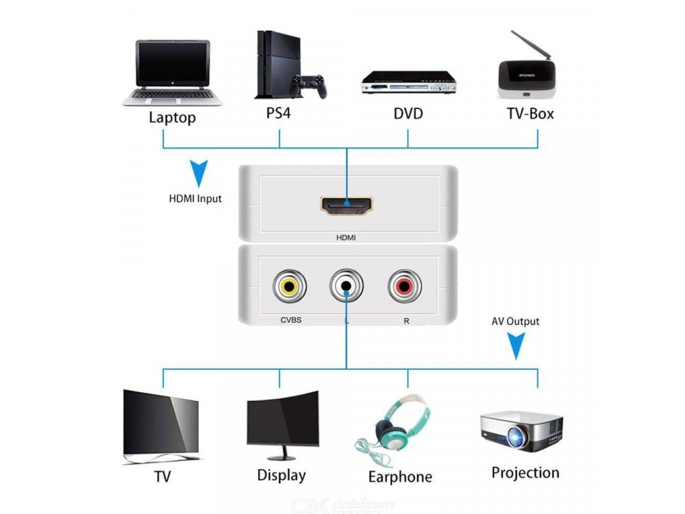 Nordic AV to HDMI 1080p@60Hz Adapter, White - SGM-103